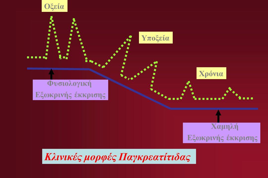 Φυσιολογική Εξωκρινής έκκρισης Χαμηλή Εξωκρινής έκκρισης Οξεία Υποξεία Χρόνια Κλινικές μορφές Παγκρεατίτιδας