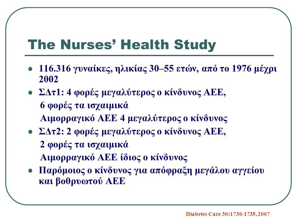 The Nurses' Health Study 116.316 γυναίκες, ηλικίας 30–55 ετών, από το 1976 μέχρι 2002 ΣΔτ1: 4 φορές μεγαλύτερος ο κίνδυνος ΑΕΕ, 6 φορές τα ισχαιμικά Αιμορραγικό ΑΕΕ 4 μεγαλύτερος ο κίνδυνος ΣΔτ2: 2 φορές μεγαλύτερος ο κίνδυνος ΑΕΕ, 2 φορές τα ισχαιμικά Αιμορραγικό ΑΕΕ ίδιος ο κίνδυνος Παρόμοιος ο κίνδυνος για απόφραξη μεγάλου αγγείου και βοθρυωτού ΑΕΕ Diabetes Care 30:1730-1735, 2007