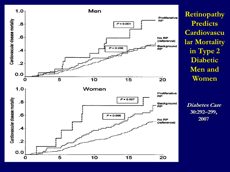 Diabetes Care 30:292–299, 2007 Retinopathy Predicts Cardiovascu lar Mortality in Type 2 Diabetic Men and Women