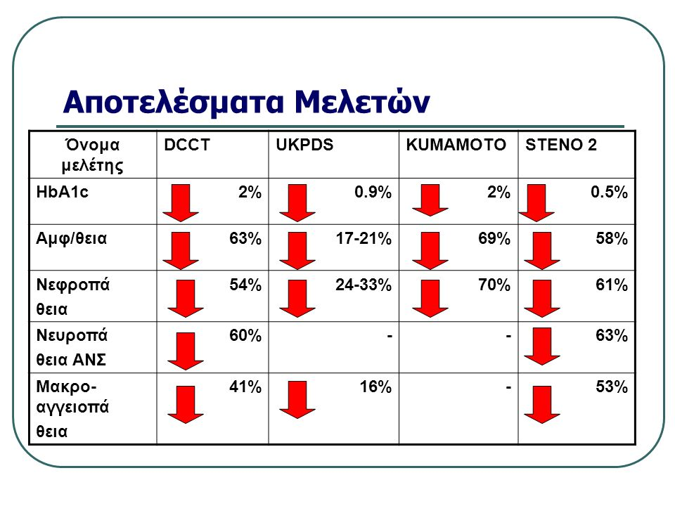 Αποτελέσματα Μελετών Όνομα μελέτης DCCTUKPDSKUMAMOTOSTENO 2 HbA1c 2%0.9%2%0.5% Αμφ/θεια63%17-21%69%58% Νεφροπά θεια 54% 24-33%70%61% Νευροπά θεια ΑΝΣ 60%--63% Μακρο- αγγειοπά θεια 41%16%-53%