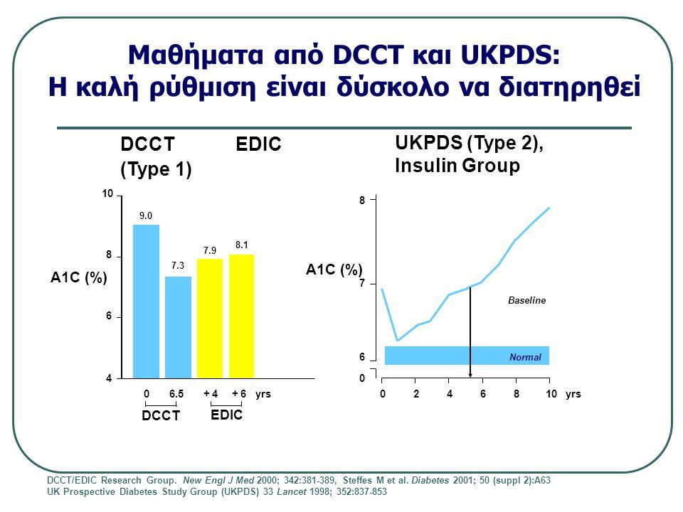 Μαθήματα από DCCT και UKPDS: Η καλή ρύθμιση είναι δύσκολο να διατηρηθεί DCCT EDIC (Type 1) UKPDS (Type 2), Insulin Group DCCT/EDIC Research Group.