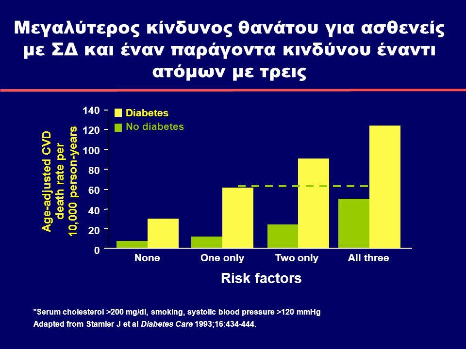 Μεγαλύτερος κίνδυνος θανάτου για ασθενείς με ΣΔ και έναν παράγοντα κινδύνου έναντι ατόμων με τρεις 140 120 100 80 60 40 20 0 Diabetes No diabetes Age-adjusted CVD death rate per 10,000 person-years *Serum cholesterol >200 mg/dl, smoking, systolic blood pressure >120 mmHg Adapted from Stamler J et al Diabetes Care 1993;16:434-444.