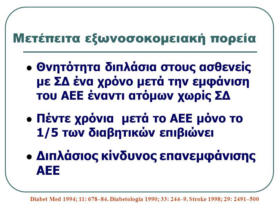 Μετέπειτα εξωνοσοκομειακή πορεία Θνητότητα διπλάσια στους ασθενείς με ΣΔ ένα χρόνο μετά την εμφάνιση του ΑΕΕ έναντι ατόμων χωρίς ΣΔ Πέντε χρόνια μετά το ΑΕΕ μόνο το 1/5 των διαβητικών επιβιώνει Διπλάσιος κίνδυνος επανεμφάνισης ΑΕΕ Diabet Med 1994; 11: 678–84.