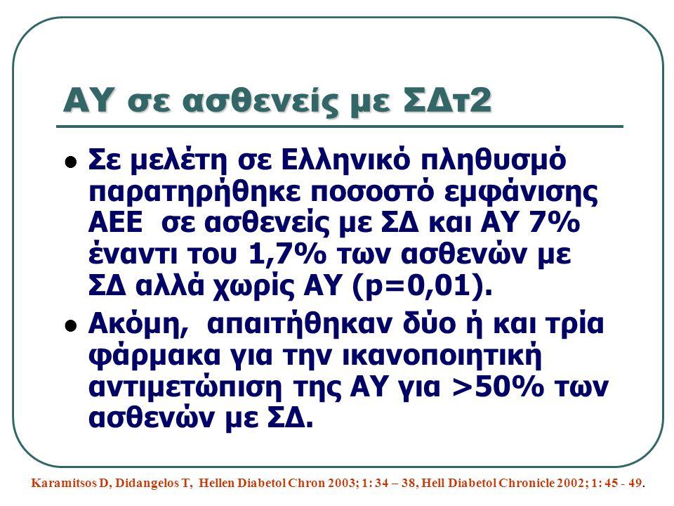 ΑΥ σε ασθενείς με ΣΔτ2 Σε μελέτη σε Ελληνικό πληθυσμό παρατηρήθηκε ποσοστό εμφάνισης ΑΕΕ σε ασθενείς με ΣΔ και ΑΥ 7% έναντι του 1,7% των ασθενών με ΣΔ
