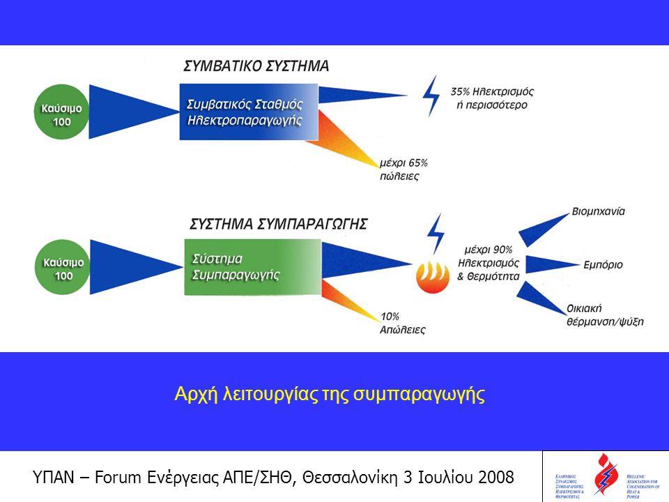 ΥΠΑΝ – Forum Ενέργειας ΑΠΕ/ΣΗΘ, Θεσσαλονίκη 3 Ιουλίου 2008 Παράλληλα, για συγκεκριμένες ποσότητες ηλεκτρικής και θερμικής ενέργειας, η συμπαραγωγή προσφέρει εξοικονόμηση καυσίμου μεταξύ 15 και 40%, συγκρινόμενη με την παροχή των ίδιων ποσοτήτων ηλεκτρικής και θερμικής ενέργειας από συμβατικούς ηλεκτροπαραγωγικούς σταθμούς και λέβητες.