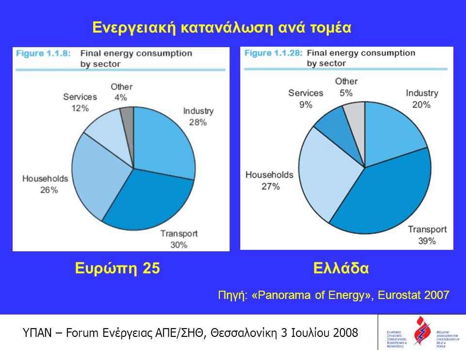 ΥΠΑΝ – Forum Ενέργειας ΑΠΕ/ΣΗΘ, Θεσσαλονίκη 3 Ιουλίου 2008 Η ανεξέλεγκτη και χωρίς αντιρρυπαντική τεχνολογία βιομηχανική δραστηριότητα, δημιουργεί σοβαρά περιβαλλοντικά προβλήματα