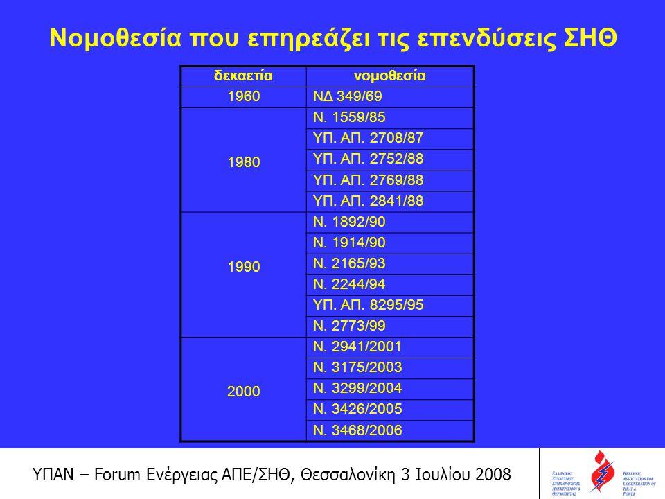 ΥΠΑΝ – Forum Ενέργειας ΑΠΕ/ΣΗΘ, Θεσσαλονίκη 3 Ιουλίου 2008 Άλλες ρυθμίσεις Πέραν των νομοθετικών ρυθμίσεων, σε εξέλιξη βρίσκονται τα εξής: –Υπό ολοκλήρωση σχέδιο νόμου για την προώθηση της ΣΗΘ (εναρμόνιση με την Οδηγία 2004/84/ΕΚ) –Σχέδιο Δράσης Ενεργειακής Απόδοσης, Απρίλιος 2008, στα πλαίσια της Οδηγίας 2006/32/ΕΚ –Έκθεση Μακροχρόνιου Ενεργειακού Σχεδιασμού, διαβούλευση μέχρι τις 30 Ιουνίου 2008 –Υπό επεξεργασία σχέδιο νόμου για τη ΧΑΤ και τις ΕΕΥ Παράλληλα, η ΡΑΕ έχει εκδώσει την απόφαση 136/20-07-2006 για τη χορήγηση άδειας παραγωγής και τη γνωμοδότηση 332 Α /2006 για την τροποποίηση διατάξεων του Κώδικα Διαχείρισης του Συστήματος και Συναλλαγών Ηλεκτρικής Ενέργειας, διευκρινίζοντας θέματα για την ΣΥΘΗΑ.