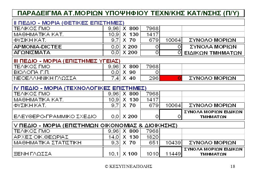 © ΚΕΣΥΠ ΝΕΑΠΟΛΗΣ18
