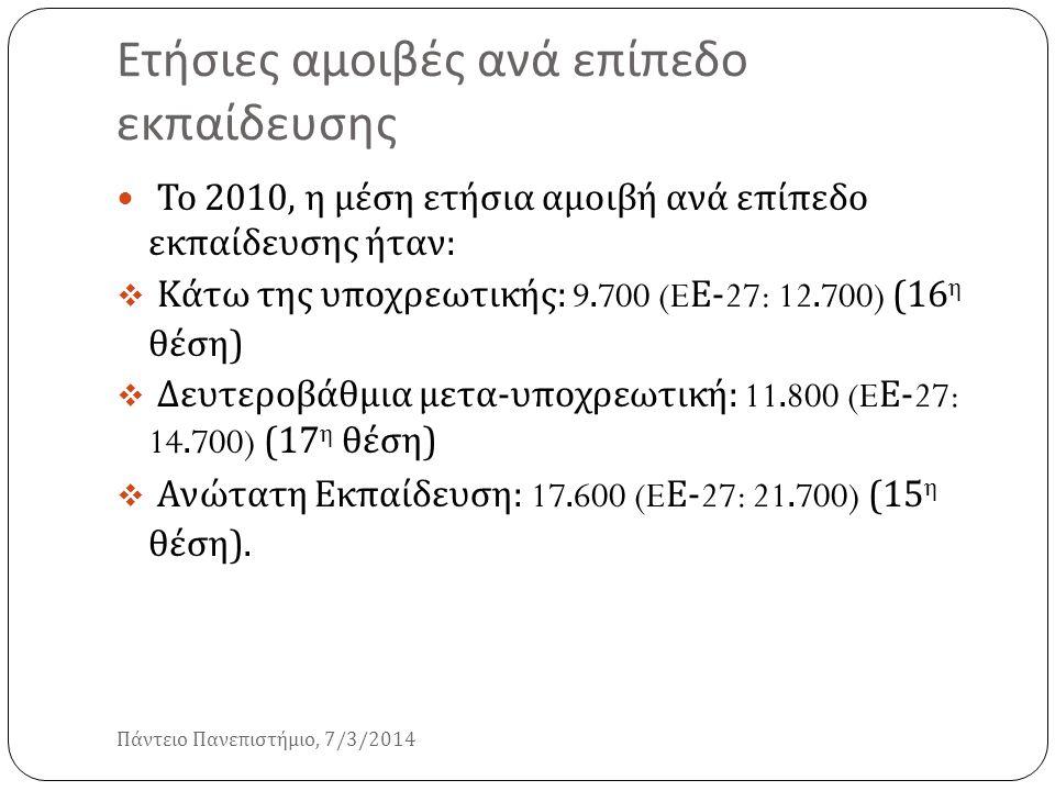 Ετήσιες αμοιβές ανά επίπεδο εκπαίδευσης Πάντειο Πανεπιστήμιο, 7/3/2014 Το 2010, η μέση ετήσια αμοιβή ανά επίπεδο εκπαίδευσης ήταν :  Κάτω της υποχρεω