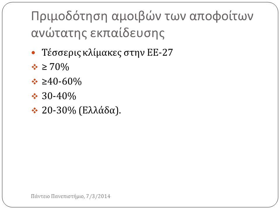 Πριμοδότηση αμοιβών των αποφοίτων ανώτατης εκπαίδευσης Πάντειο Πανεπιστήμιο, 7/3/2014 Τέσσερις κλίμακες στην ΕΕ -27  ≥ 70%  ≥40-60%  30-40%  20-30