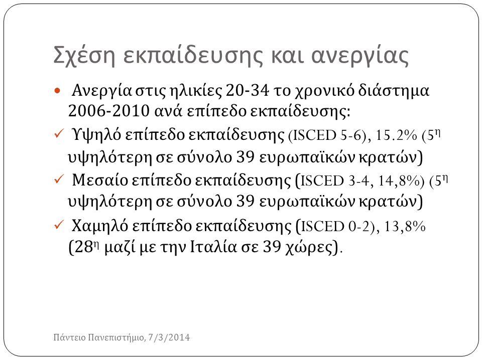 Σχέση εκπαίδευσης και ανεργίας Πάντειο Πανεπιστήμιο, 7/3/2014 Ανεργία στις ηλικίες 20-34 το χρονικό διάστημα 2006-2010 ανά επίπεδο εκπαίδευσης : Υψηλό