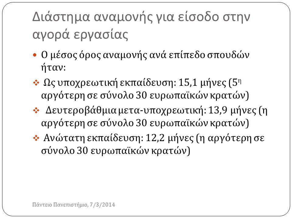 Διάστημα αναμονής για είσοδο στην αγορά εργασίας Πάντειο Πανεπιστήμιο, 7/3/2014 Ο μέσος όρος αναμονής ανά επίπεδο σπουδών ήταν :  Ως υποχρεωτική εκπα