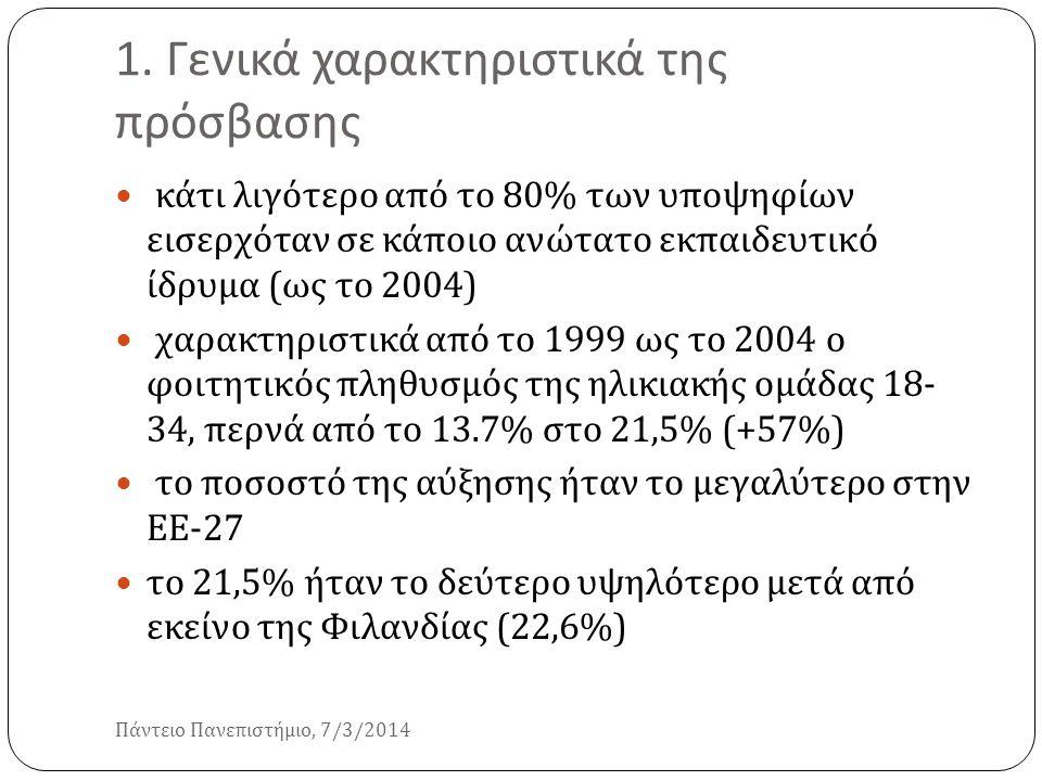 1. Γενικά χαρακτηριστικά της πρόσβασης Πάντειο Πανεπιστήμιο, 7/3/2014 κάτι λιγότερο από το 80% των υποψηφίων εισερχόταν σε κάποιο ανώτατο εκπαιδευτικό
