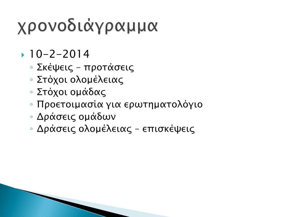  10-2-2014 ◦ Σκέψεις – προτάσεις ◦ Στόχοι ολομέλειας ◦ Στόχοι ομάδας ◦ Προετοιμασία για ερωτηματολόγιο ◦ Δράσεις ομάδων ◦ Δράσεις ολομέλειας – επισκέ