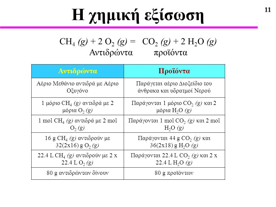 11 Η χημική εξίσωση CH 4 (g) + 2 O 2 (g) = CO 2 (g) + 2 H 2 O (g) Αντιδρώντα προϊόντα ΑντιδρώνταΠροϊόντα Αέριο Μεθάνιο αντιδρά με Αέριο Οξυγόνο Παράγε