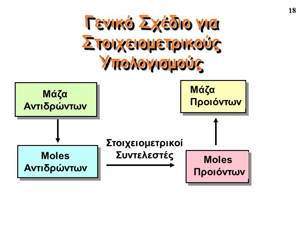 18 Γενικό Σχέδιο για Στοιχειομετρικούς Υπολογισμούς Μάζα Αντιδρώντων Στοιχειομετρικοί Συντελεστές Moles Αντιδρώντων Moles Προιόντων Μάζα Προιόντων
