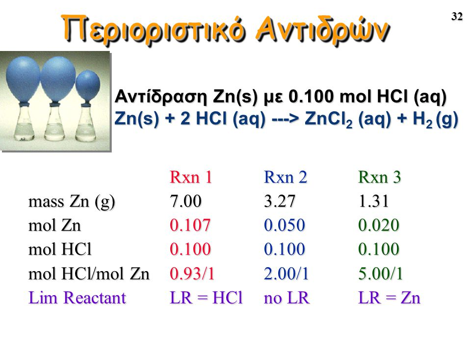 32 Rxn 1Rxn 2Rxn 3 Rxn 1Rxn 2Rxn 3 mass Zn (g)7.003.271.31 mol Zn0.1070.0500.020 mol HCl0.1000.1000.100 mol HCl/mol Zn0.93/12.00/15.00/1 Lim ReactantL