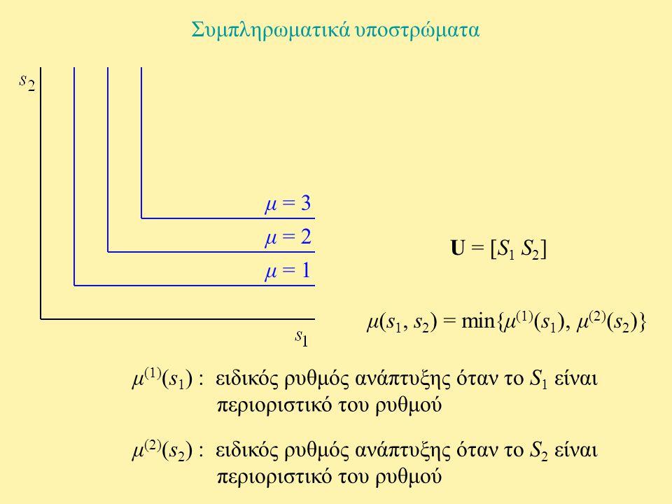 Συμπληρωματικά υποστρώματα μ = 1 μ = 2 μ = 3 U = [S 1 S 2 ] μ (1) (s 1 ) : ειδικός ρυθμός ανάπτυξης όταν το S 1 είναι περιοριστικό του ρυθμού μ (2) (s