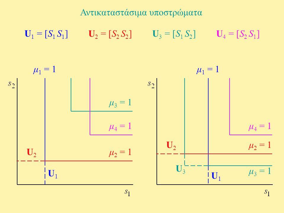 Αντικαταστάσιμα υποστρώματα U 3 = [S 1 S 2 ] U 4 = [S 2 S 1 ] U 1 = [S 1 S 1 ] U 2 = [S 2 S 2 ] μ 1 = 1 μ 2 = 1 μ 3 = 1 μ 4 = 1 U1U1 U2U2 μ 1 = 1 μ 2