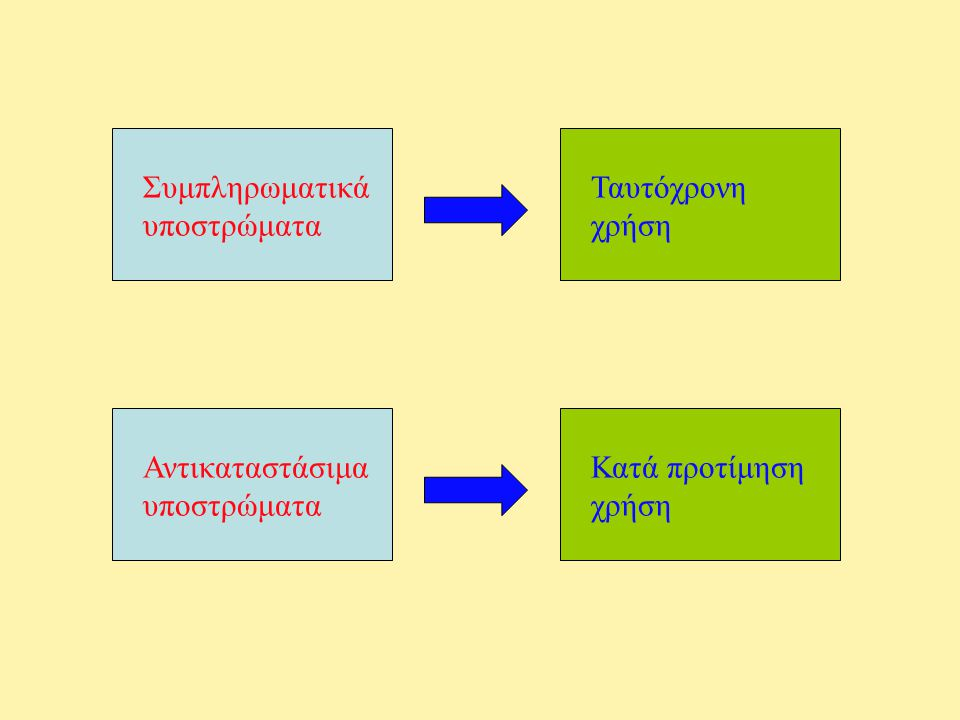 Συμπληρωματικά υποστρώματα Ταυτόχρονη χρήση Αντικαταστάσιμα υποστρώματα Κατά προτίμηση χρήση