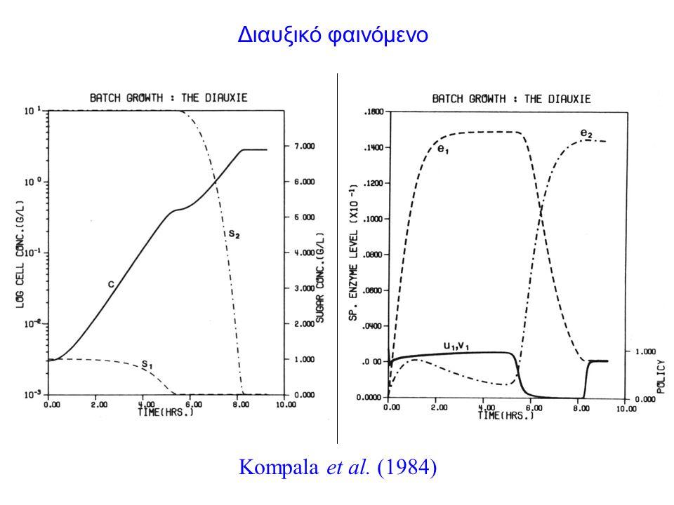 Kompala et al. (1984) Διαυξικό φαινόμενο