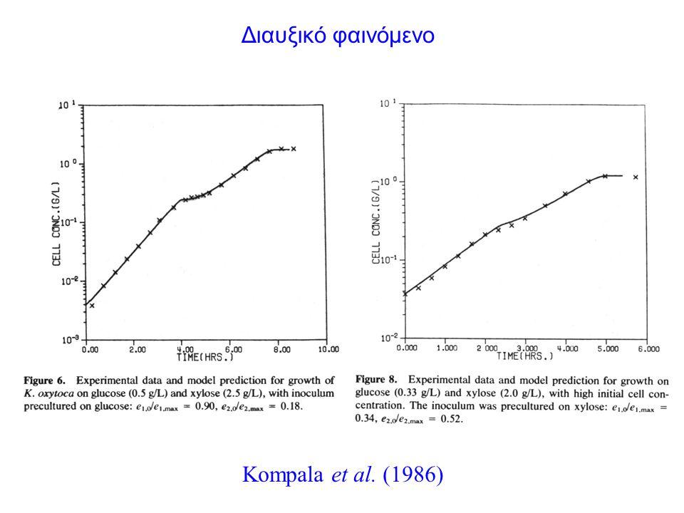 Kompala et al. (1986) Διαυξικό φαινόμενο