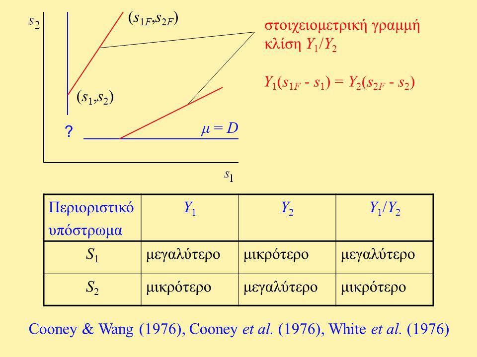 ? στοιχειομετρική γραμμή κλίση Y 1 /Y 2 (s1F,s2F)(s1F,s2F) (s1,s2)(s1,s2) μ = D Y 1 (s 1F - s 1 ) = Y 2 (s 2F - s 2 ) Περιοριστικό υπόστρωμα Y1Y1 Y2Y2