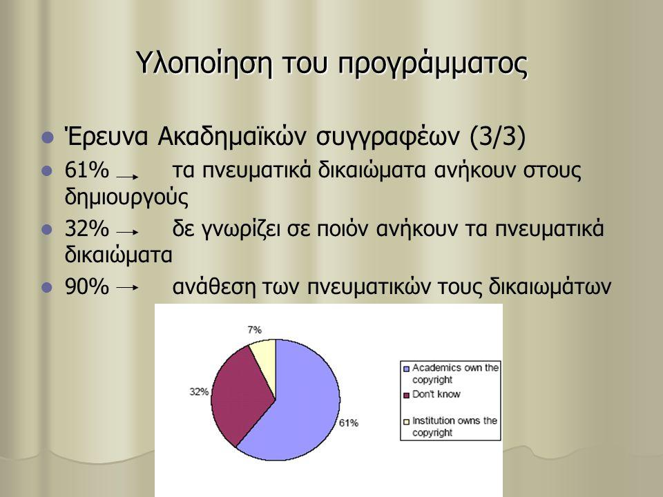 Υλοποίηση του προγράμματος Έρευνα Ακαδημαϊκών συγγραφέων (3/3) 61%τα πνευματικά δικαιώματα ανήκουν στους δημιουργούς 32%δε γνωρίζει σε ποιόν ανήκουν τα πνευματικά δικαιώματα 90%ανάθεση των πνευματικών τους δικαιωμάτων