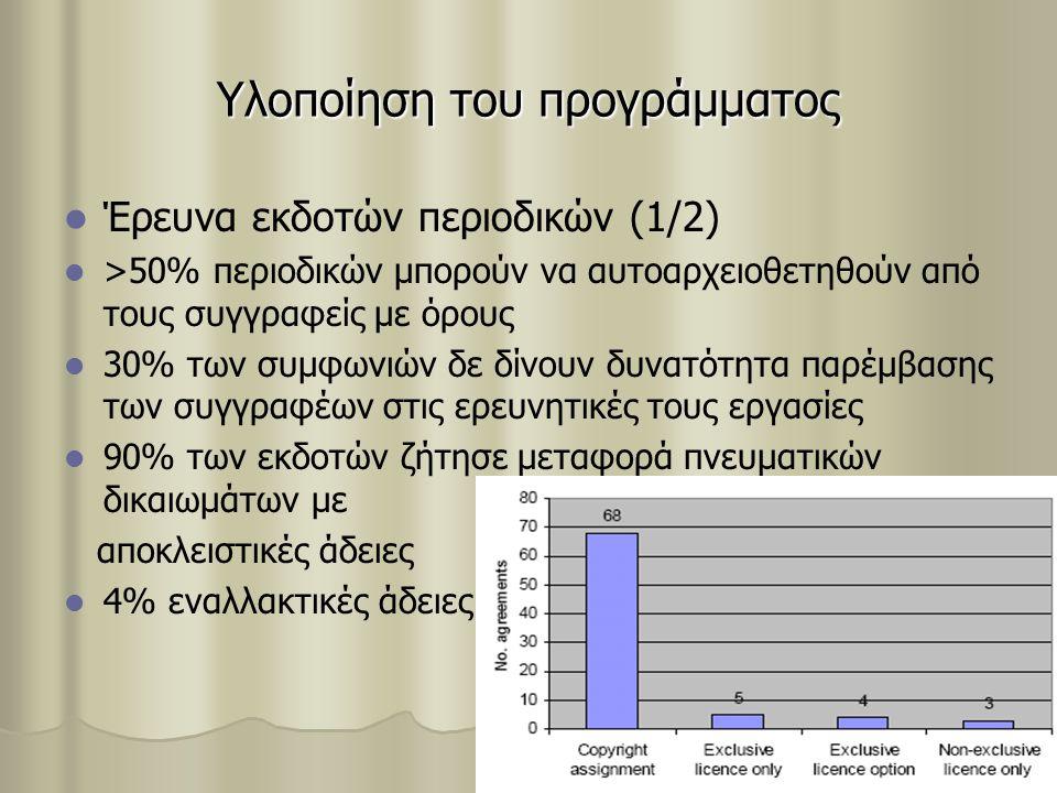 Υλοποίηση του προγράμματος Έρευνα εκδοτών περιοδικών (1/2) >50% περιοδικών μπορούν να αυτοαρχειοθετηθούν από τους συγγραφείς με όρους 30% των συμφωνιών δε δίνουν δυνατότητα παρέμβασης των συγγραφέων στις ερευνητικές τους εργασίες 90% των εκδοτών ζήτησε μεταφορά πνευματικών δικαιωμάτων με αποκλειστικές άδειες 4% εναλλακτικές άδειες
