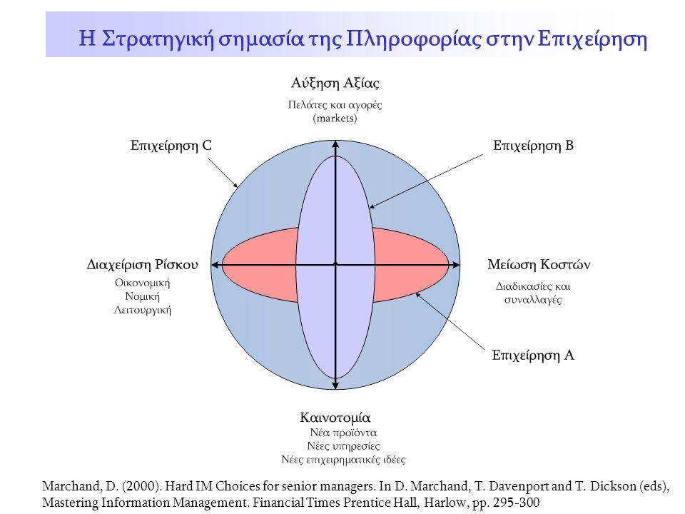 Κίτσιου ΣπύροςΠληροφοριακά Συστήματα Η Στρατηγική σημασία της Πληροφορίας στην Επιχείρηση Marchand, D. (2000). Hard IM Choices for senior managers. In
