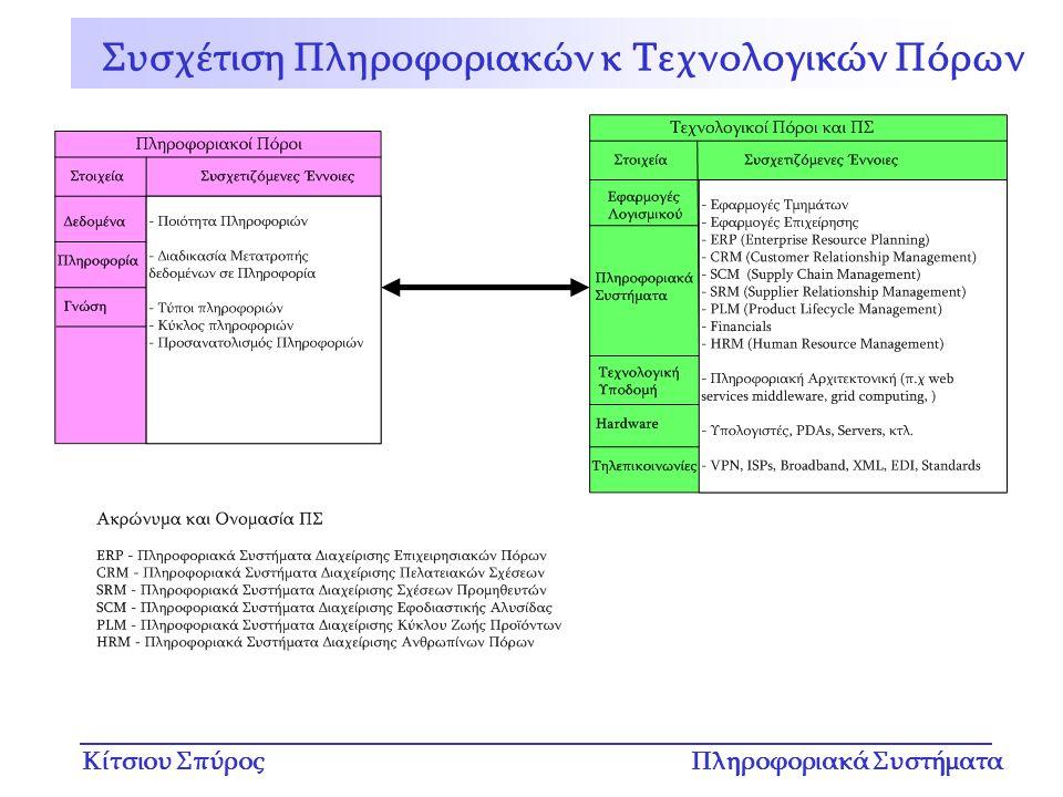 Κίτσιου ΣπύροςΠληροφοριακά Συστήματα Συσχέτιση Πληροφοριακών κ Τεχνολογικών Πόρων
