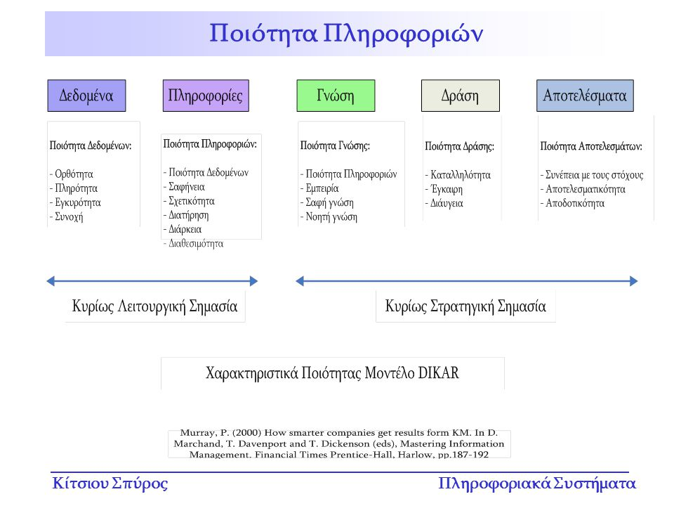 Κίτσιου ΣπύροςΠληροφοριακά Συστήματα Ποιότητα Πληροφοριών