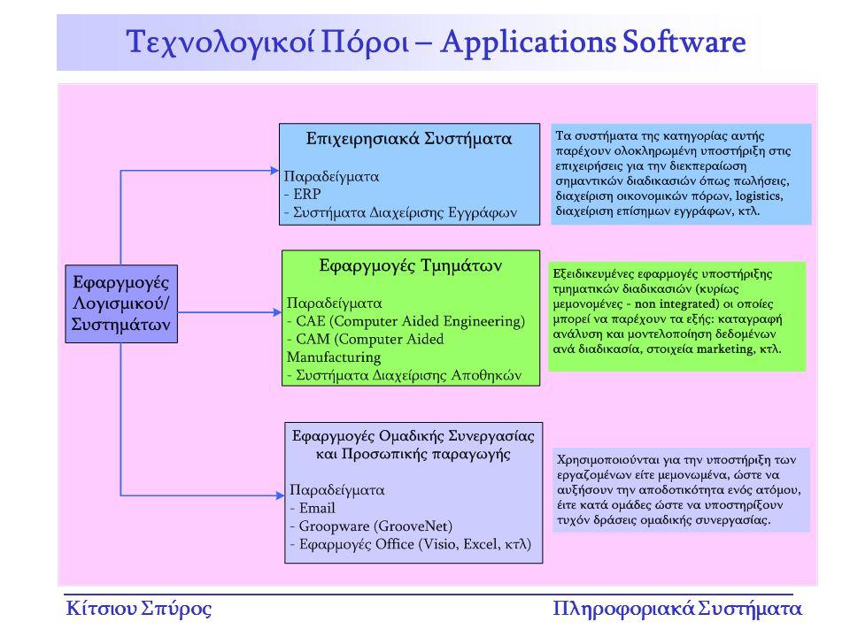 Κίτσιου ΣπύροςΠληροφοριακά Συστήματα Τεχνολογικοί Πόροι – Applications Software