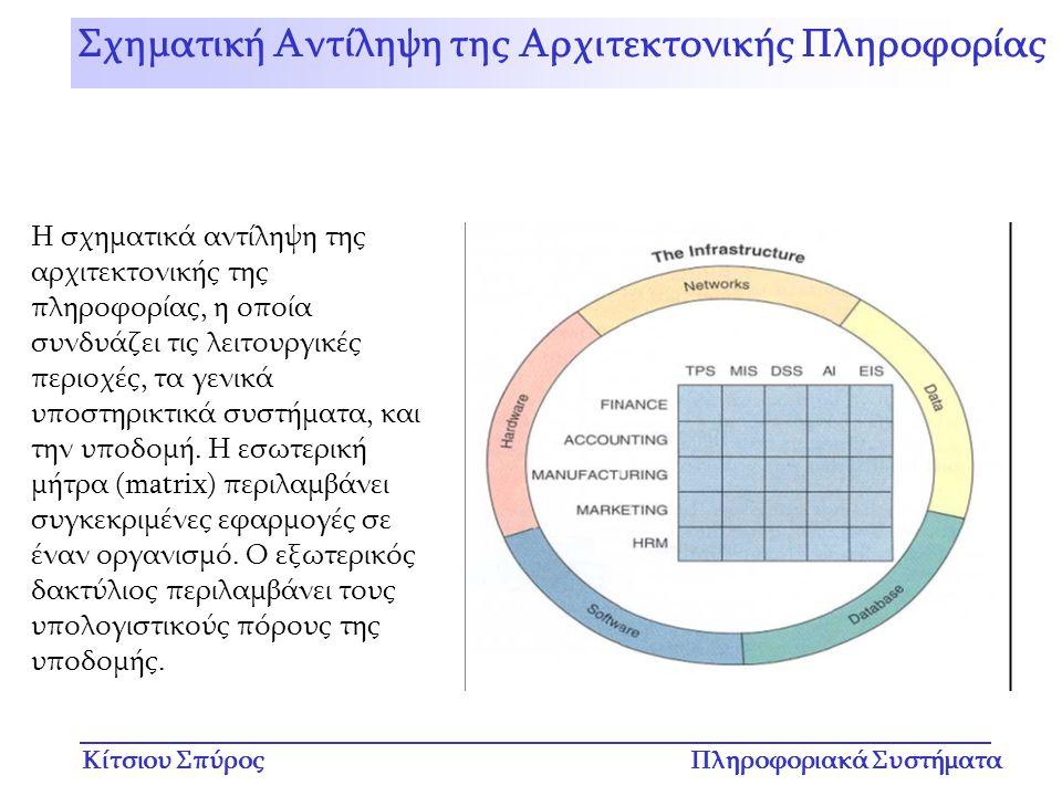 Κίτσιου ΣπύροςΠληροφοριακά Συστήματα Η σχηματικά αντίληψη της αρχιτεκτονικής της πληροφορίας, η οποία συνδυάζει τις λειτουργικές περιοχές, τα γενικά υ