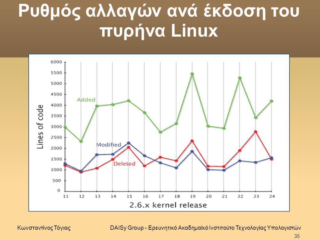 Ρυθμός αλλαγών ανά έκδοση του πυρήνα Linux DAISy Group - Ερευνητικό Ακαδημαϊκό Ινστιτούτο Τεχνολογίας ΥπολογιστώνΚωνσταντίνος Τόγιας 35