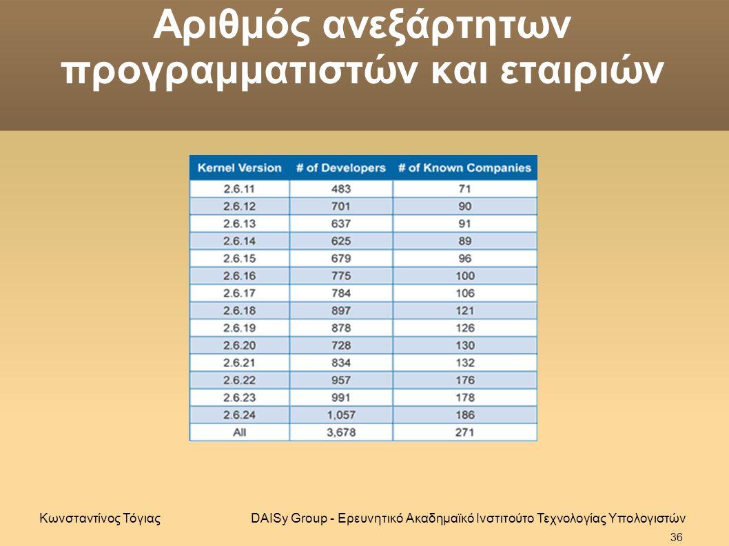 Αριθμός ανεξάρτητων προγραμματιστών και εταιριών DAISy Group - Ερευνητικό Ακαδημαϊκό Ινστιτούτο Τεχνολογίας ΥπολογιστώνΚωνσταντίνος Τόγιας 36