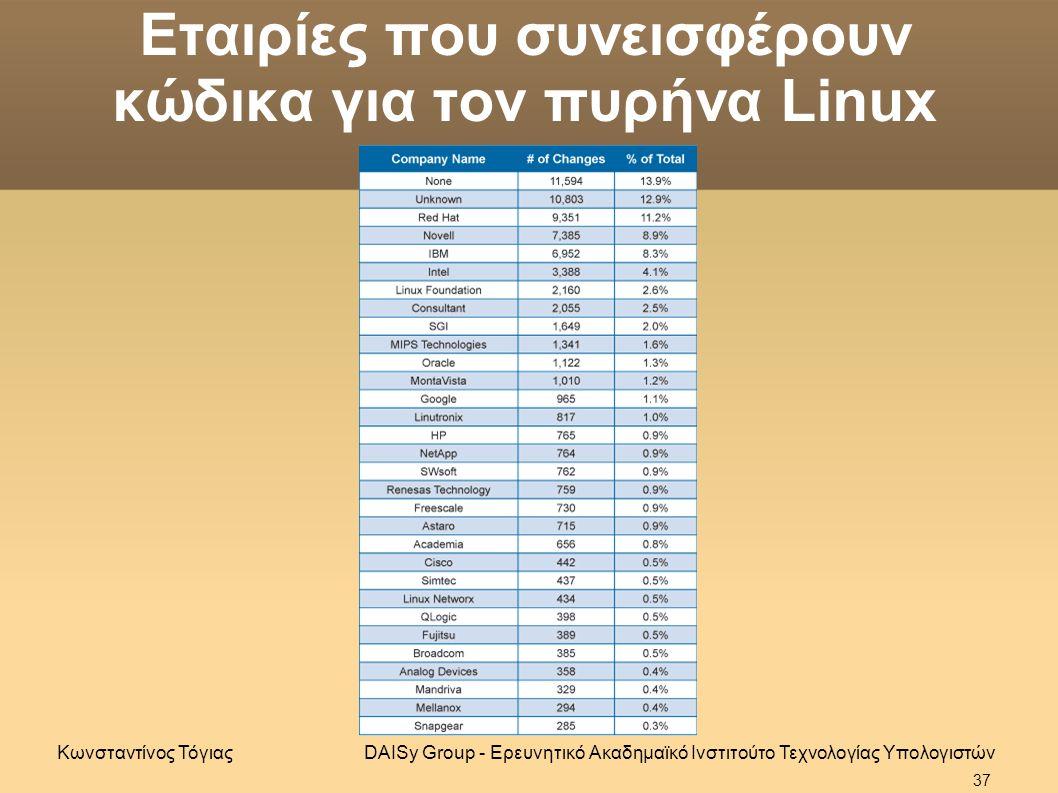 Εταιρίες που συνεισφέρουν κώδικα για τον πυρήνα Linux DAISy Group - Ερευνητικό Ακαδημαϊκό Ινστιτούτο Τεχνολογίας ΥπολογιστώνΚωνσταντίνος Τόγιας 37