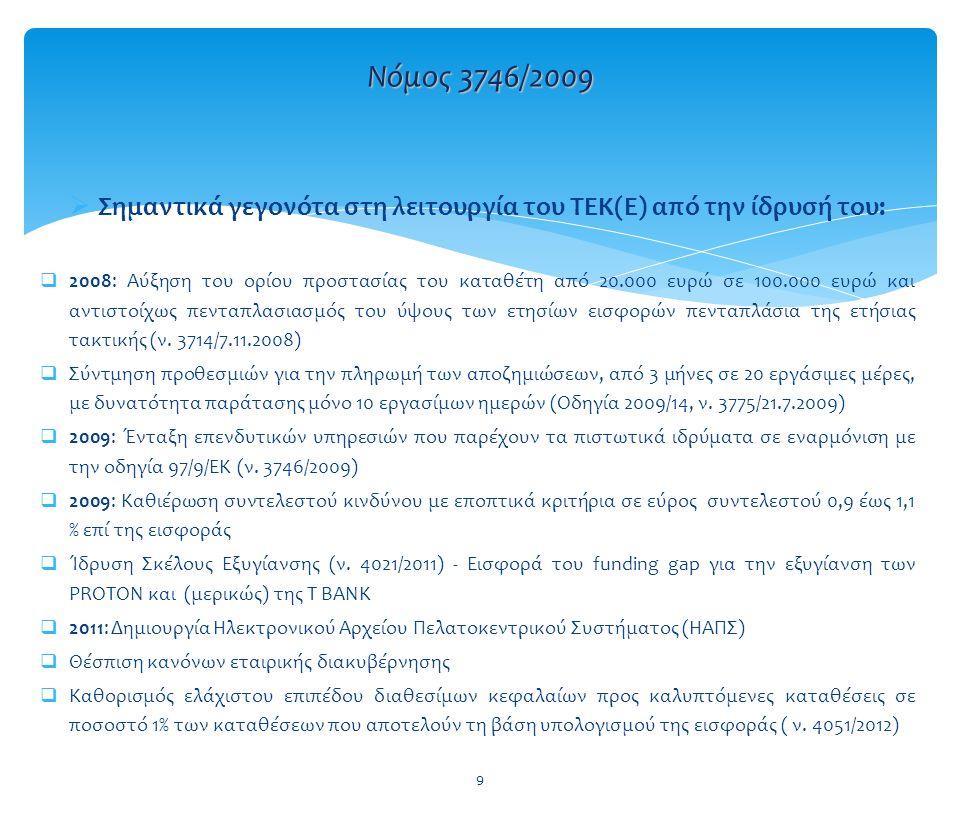  Σημαντικά γεγονότα στη λειτουργία του ΤΕΚ(Ε) από την ίδρυσή του:  2008: Αύξηση του ορίου προστασίας του καταθέτη από 20.000 ευρώ σε 100.000 ευρώ κα