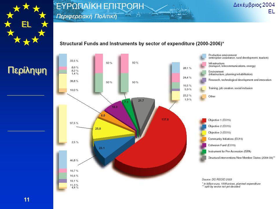 EL Περίληψη Περιφερειακή Πολιτική ΕΥΡΩΠΑΪΚΗ ΕΠΙΤΡΟΠΗ Δεκέμβριος 2004 EL 11