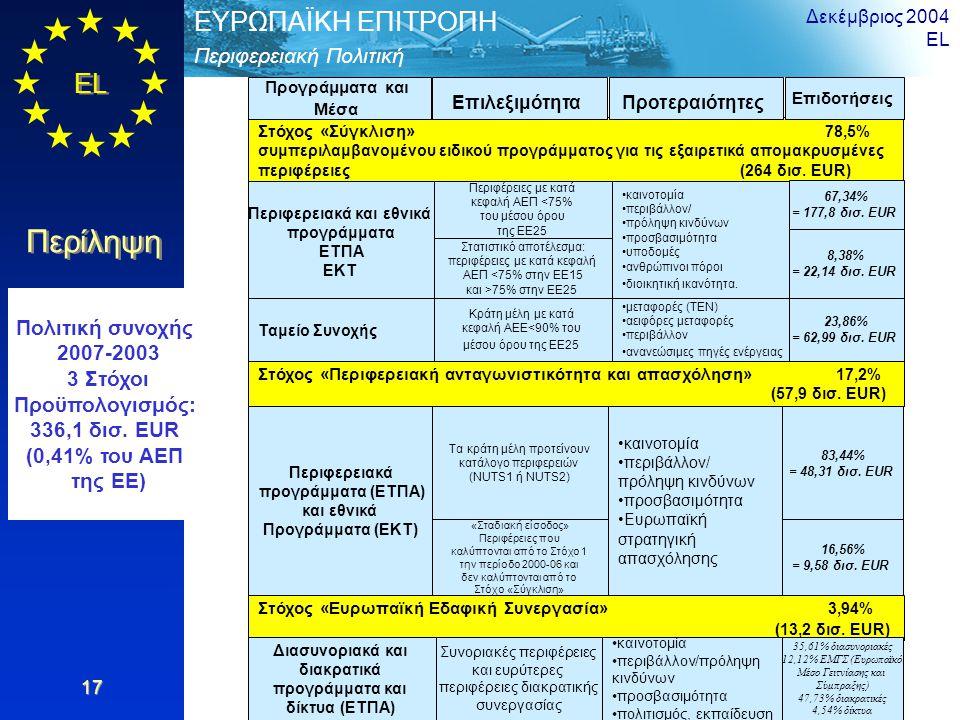 EL Περίληψη Περιφερειακή Πολιτική ΕΥΡΩΠΑΪΚΗ ΕΠΙΤΡΟΠΗ Δεκέμβριος 2004 EL 17 Στόχος «Σύγκλιση» 78,5% συμπεριλαμβανομένου ειδικού προγράμματος για τις εξαιρετικά απομακρυσμένες περιφέρειες (264 δισ.