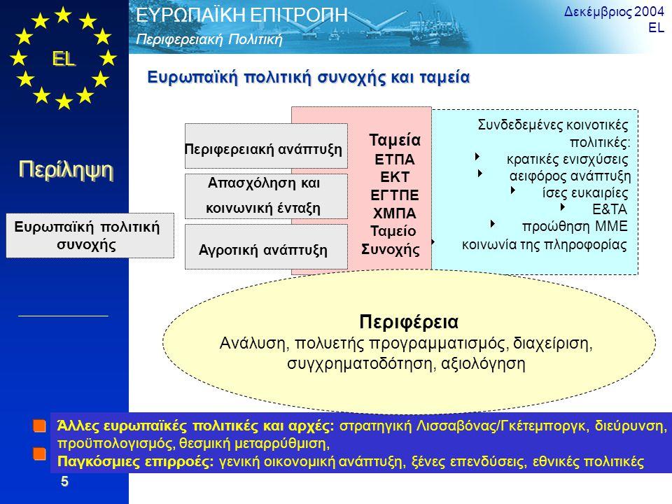 EL Περίληψη Περιφερειακή Πολιτική ΕΥΡΩΠΑΪΚΗ ΕΠΙΤΡΟΠΗ Δεκέμβριος 2004 EL 5 Συνδεδεμένες κοινοτικές πολιτικές:  κρατικές ενισχύσεις  αειφόρος ανάπτυξη  ίσες ευκαιρίες  Ε&ΤΑ  προώθηση ΜΜΕ  κοινωνία της πληροφορίας Ταμεία ΕΤΠΑ ΕΚΤ ΕΓΤΠΕ ΧΜΠΑ Ταμείο Συνοχής Ευρωπαϊκή πολιτική συνοχής Αγροτική ανάπτυξη Απασχόληση και κοινωνική ένταξη Περιφερειακή ανάπτυξη Άλλες ευρωπαϊκές πολιτικές και αρχές: στρατηγική Λισσαβόνας/Γκέτεμποργκ, διεύρυνση, προϋπολογισμός, θεσμική μεταρρύθμιση, Παγκόσμιες επιρροές: γενική οικονομική ανάπτυξη, ξένες επενδύσεις, εθνικές πολιτικές Ευρωπαϊκή πολιτική συνοχής και ταμεία Περιφέρεια Ανάλυση, πολυετής προγραμματισμός, διαχείριση, συγχρηματοδότηση, αξιολόγηση