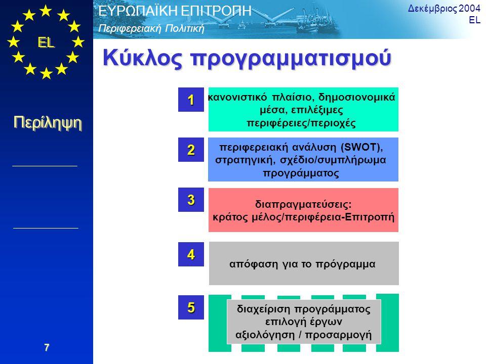 EL Περίληψη Περιφερειακή Πολιτική ΕΥΡΩΠΑΪΚΗ ΕΠΙΤΡΟΠΗ Δεκέμβριος 2004 EL 7 κανονιστικό πλαίσιο, δημοσιονομικά μέσα, επιλέξιμες περιφέρειες/περιοχές1 περιφερειακή ανάλυση (SWOT), στρατηγική, σχέδιο/συμπλήρωμα προγράμματος2 διαπραγματεύσεις: κράτος μέλος/περιφέρεια-Επιτροπή 3 απόφαση για το πρόγραμμα 4 διαχείριση προγράμματος επιλογή έργων αξιολόγηση / προσαρμογή 5 Κύκλος προγραμματισμού