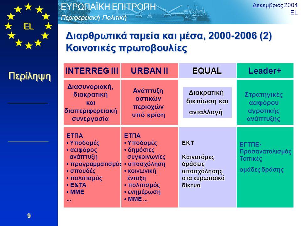 EL Περίληψη Περιφερειακή Πολιτική ΕΥΡΩΠΑΪΚΗ ΕΠΙΤΡΟΠΗ Δεκέμβριος 2004 EL 9 Διαρθρωτικά ταμεία και μέσα, 2000-2006 (2) Κοινοτικές πρωτοβουλίες INTERREG III EQUALLeader+ Διασυνοριακή, διακρατική και διαπεριφερειακή συνεργασία Διακρατική δικτύωση και ανταλλαγή Στρατηγικές αειφόρου αγροτικής ανάπτυξης ΕΤΠΑ Υποδομές αειφόρος ανάπτυξη προγραμματισμός σπουδές πολιτισμός Ε&ΤΑ ΜΜΕ...