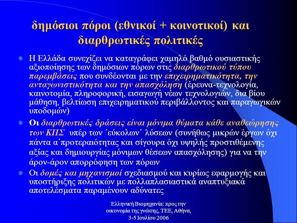 Ελληνική Βιομηχανία: προς την οικονομία της γνώσης, ΤΕΕ, Αθήνα, 3-5 Ιουλίου 2006 η ανταγωνιστικότητα...