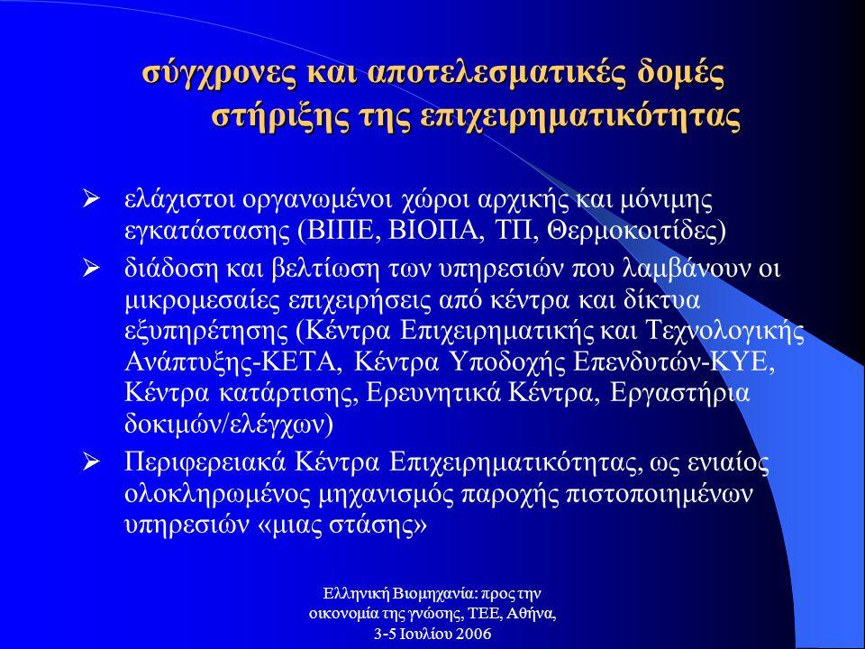 Ελληνική Βιομηχανία: προς την οικονομία της γνώσης, ΤΕΕ, Αθήνα, 3-5 Ιουλίου 2006 σύγχρονες και αποτελεσματικές δομές στήριξης της επιχειρηματικότητας  ελάχιστοι οργανωμένοι χώροι αρχικής και μόνιμης εγκατάστασης (ΒΙΠΕ, ΒΙΟΠΑ, ΤΠ, Θερμοκοιτίδες)  διάδοση και βελτίωση των υπηρεσιών που λαμβάνουν οι μικρομεσαίες επιχειρήσεις από κέντρα και δίκτυα εξυπηρέτησης (Κέντρα Επιχειρηματικής και Τεχνολογικής Ανάπτυξης-ΚΕΤΑ, Κέντρα Υποδοχής Επενδυτών-ΚΥΕ, Κέντρα κατάρτισης, Ερευνητικά Κέντρα, Εργαστήρια δοκιμών/ελέγχων)  Περιφερειακά Κέντρα Επιχειρηματικότητας, ως ενιαίος ολοκληρωμένος μηχανισμός παροχής πιστοποιημένων υπηρεσιών «μιας στάσης»