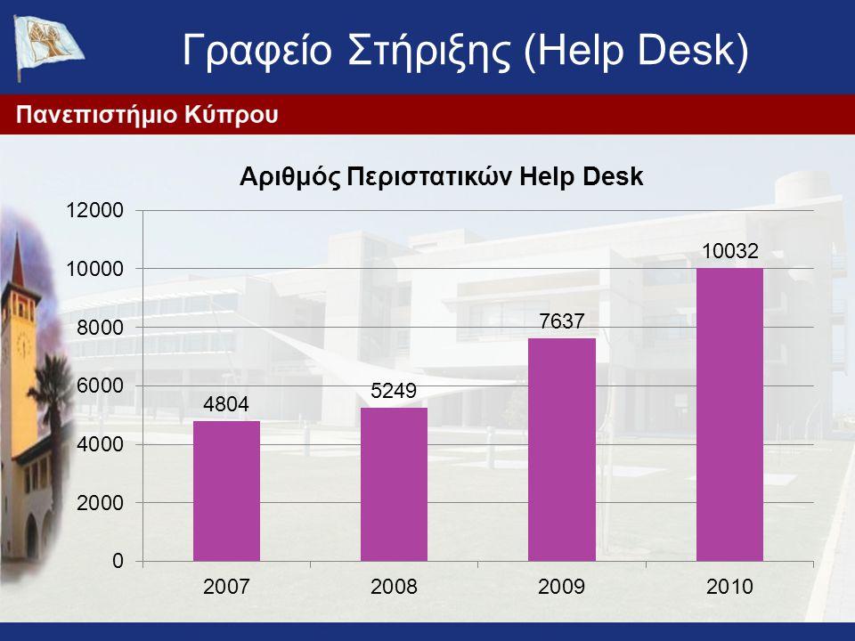 Γραφείο Στήριξης (Help Desk)