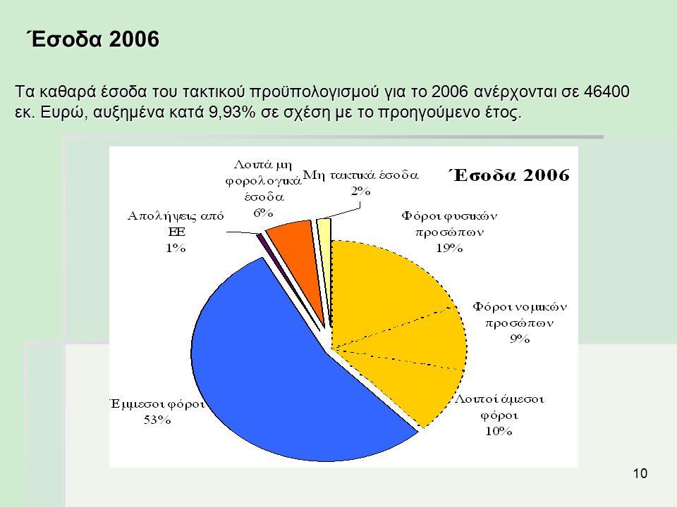 10 Έσοδα 2006 Τα καθαρά έσοδα του τακτικού προϋπολογισμού για το 2006 ανέρχονται σε 46400 εκ. Ευρώ, αυξημένα κατά 9,93% σε σχέση με το προηγούμενο έτο