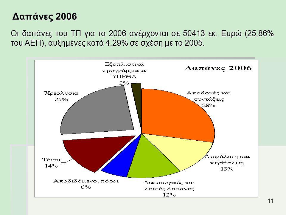 11 Δαπάνες 2006 Οι δαπάνες του ΤΠ για το 2006 ανέρχονται σε 50413 εκ. Ευρώ (25,86% του ΑΕΠ), αυξημένες κατά 4,29% σε σχέση με το 2005.