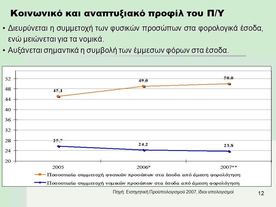 12 Κοινωνικό και αναπτυξιακό προφίλ του Π/Υ Διευρύνεται η συμμετοχή των φυσικών προσώπων στα φορολογικά έσοδα, ενώ μειώνεται για τα νομικά.Διευρύνεται