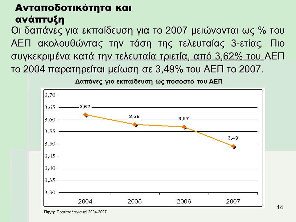 14 Ανταποδοτικότητα και ανάπτυξη Οι δαπάνες για εκπαίδευση για το 2007 μειώνονται ως % του ΑΕΠ ακολουθώντας την τάση της τελευταίας 3-ετίας. Πιο συγκε